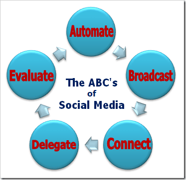Mari Smith's ABC's of Social Media