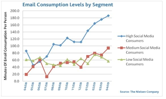 nielsen-email-social-media-consumption-by-segment-september-2009