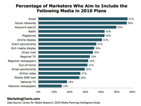 Social Medias Place in Marketing Plans For 2010