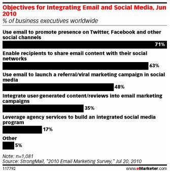 How Email Marketing Can Boost Your Social Media Presence