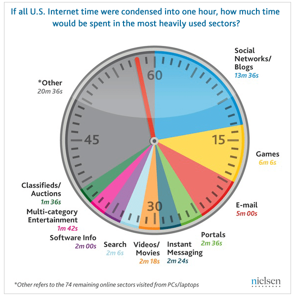Nielsen Research showing 43 percent increase in social network use 2009 to 2010 1 hour