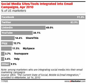 Social Media sites integrated into email