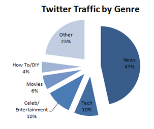 Twitter Traffic Categories