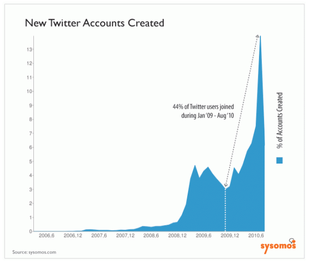Twitters Growth of over 100 million in 2010