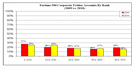 Fortune 500 Twitter Facts and Figures 2010