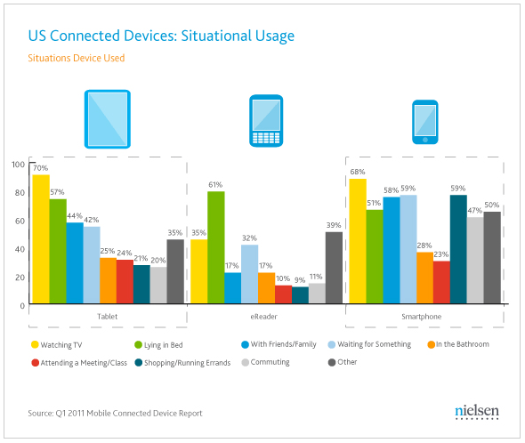 How 3 Mobile Gadgets are Changing our Lives Nielsen Research 2011
