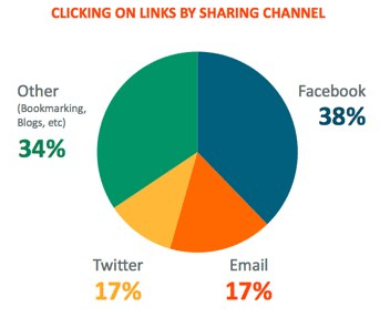 Do People Share More on Facebook or Twitter