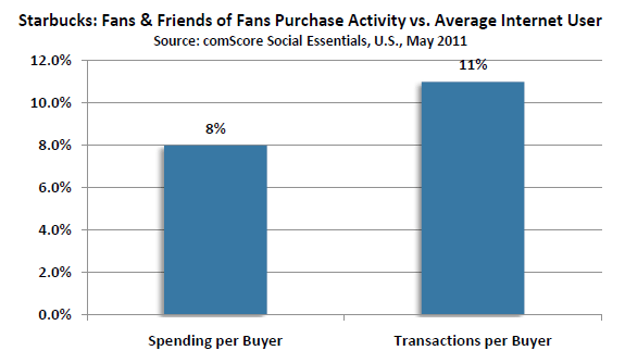 Facebook fans and generating incremental purchases