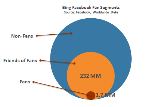 Is this the Holy Grail of Facebook Marketing? image Facebook friends of Fans for Bing marketing at scale