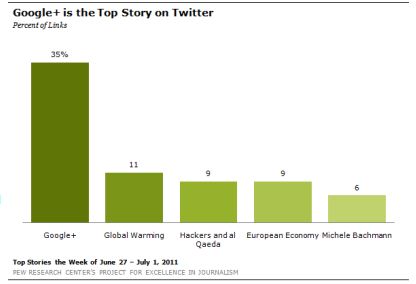Google+ Growth is the top tweeted conversation on Twitter
