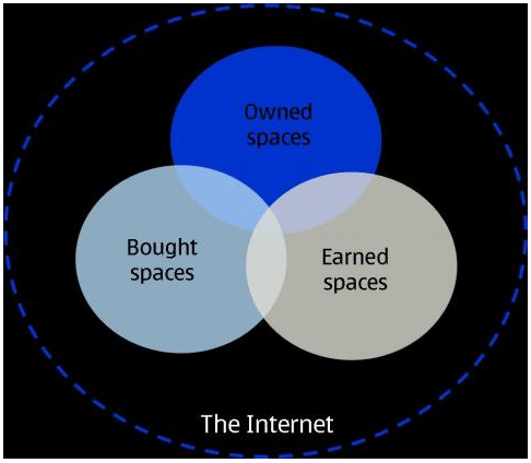Owned Bought and Earned Digital Media