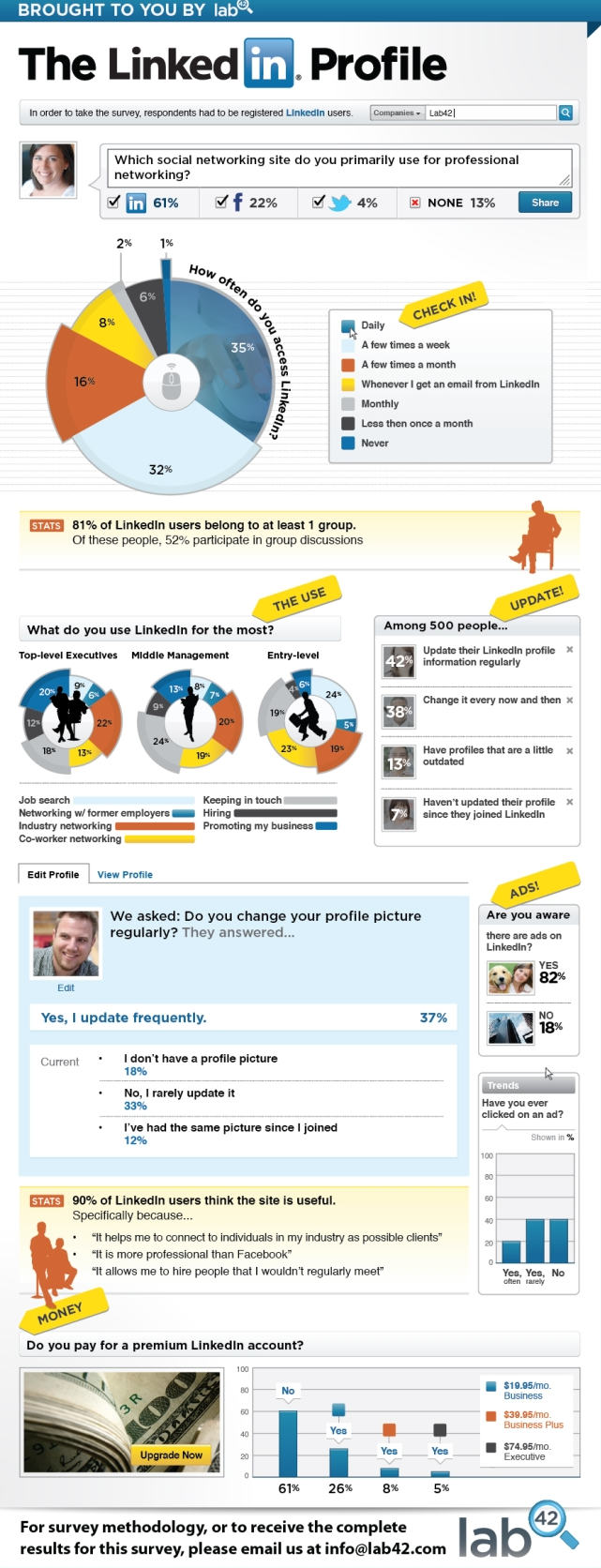 How do you use linkedIn INFOGRAPHIC