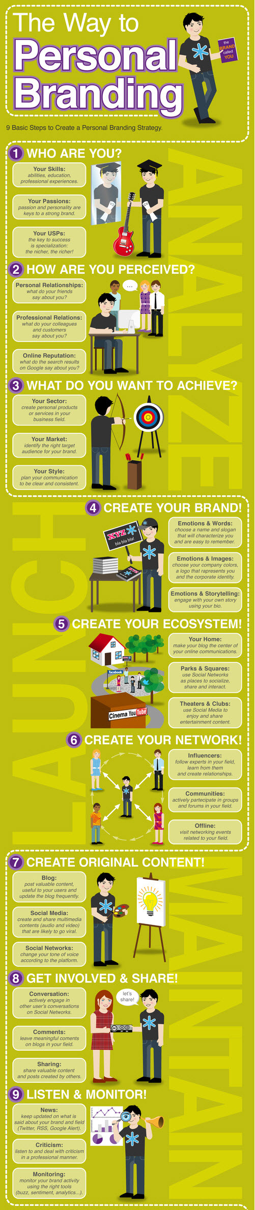 Infographic personal branding