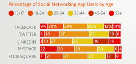 Social Networking Apps Growing at 30 percent