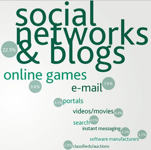 Social Networks and Blogs Dominate Time Spent Online