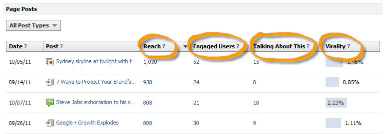 4 Ways to measure content interaction on Facebook