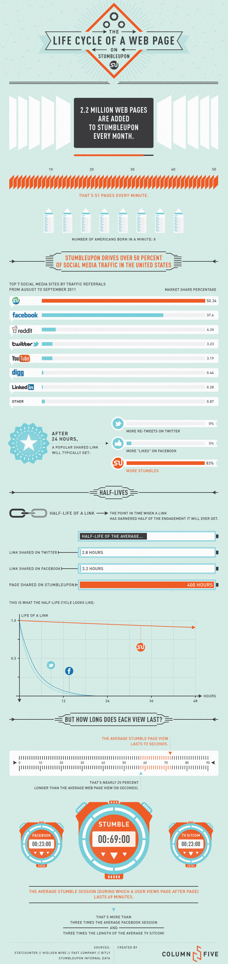 StumbleUpon Drives More Traffic Than Facebook Or Twitter – Plus Infographic image StumbleUpon Social Media Infographic
