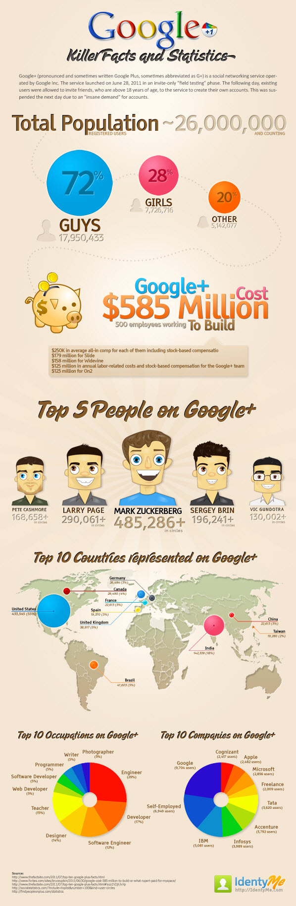 2 Google+ Infographics : Who's Using G+ Facts And Statistics