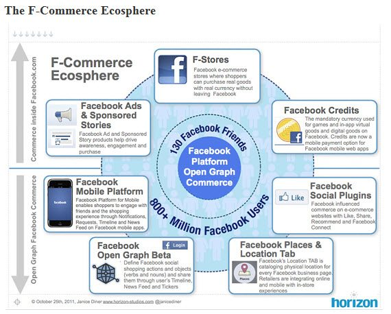 F-commerce ecosphere