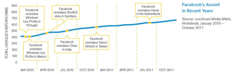 10 Things You Must Know about the State of Social Media in 2011 image Facebooks importance