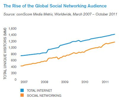 Social Media is the World's Most Popular Online Activity
