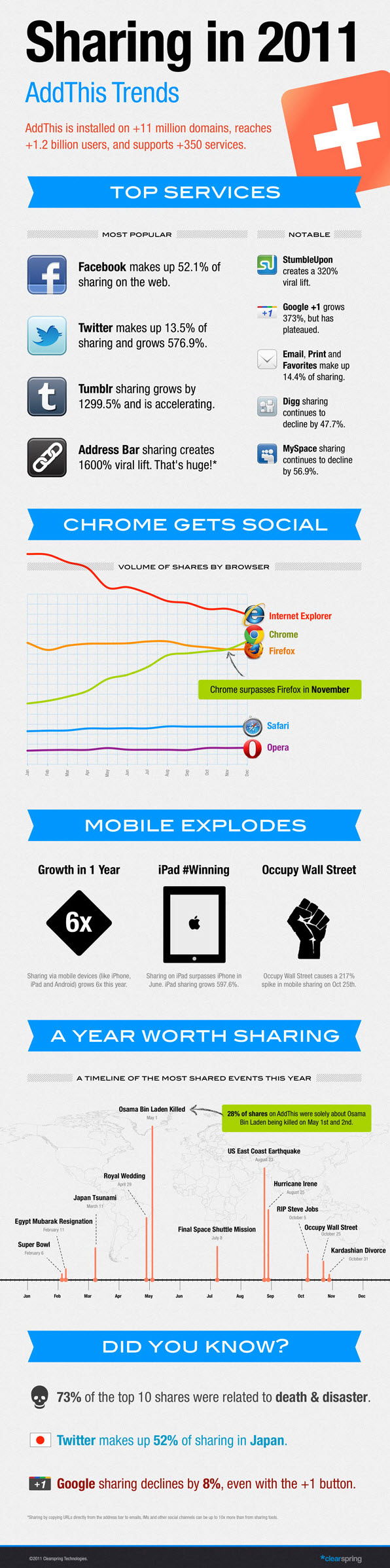 Social Media sharing Trends 2011 Infographic