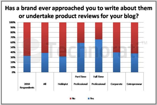 Bloggers approached by Brands to Review products