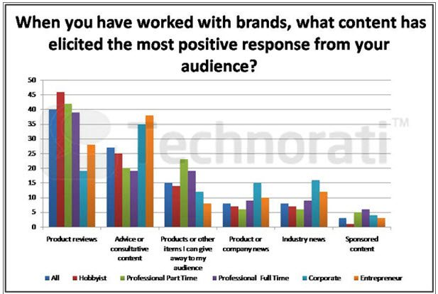 Blogging about Product reviews produce the most positive response from readers