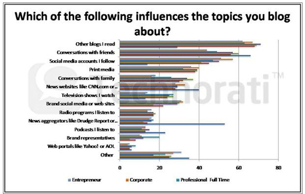 Blogs influence Bloggers