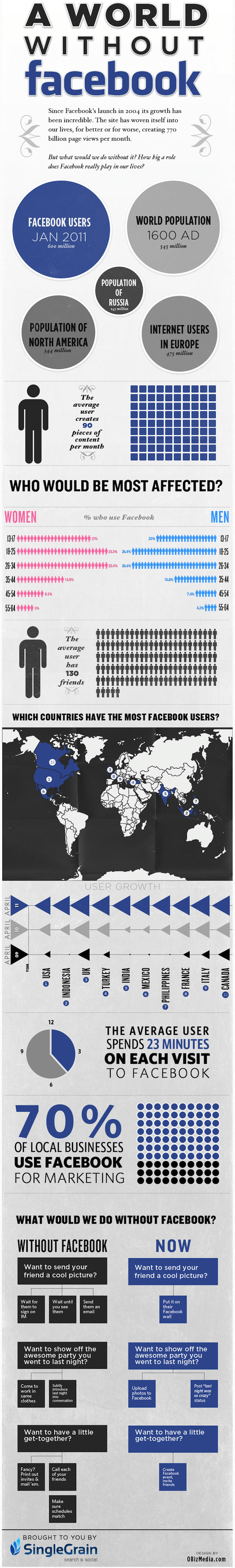 Facebook Infographic a world without Facebook