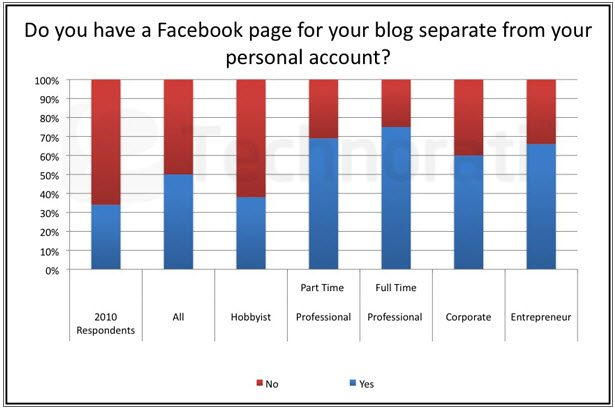 Facebook pages and bloggers