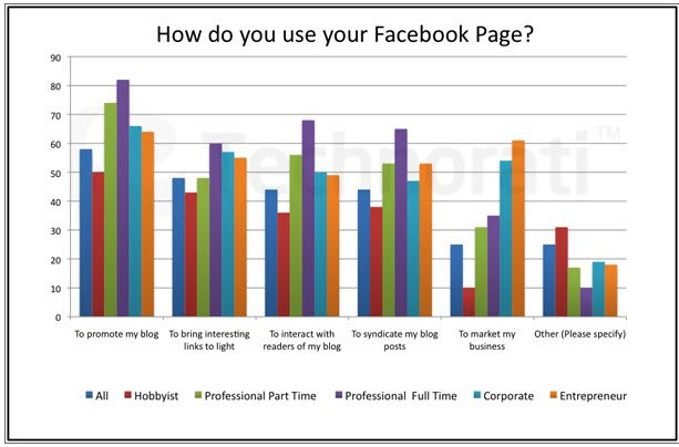 How bloggers use their Facebook page