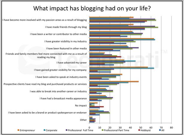 Impact of blogging on life