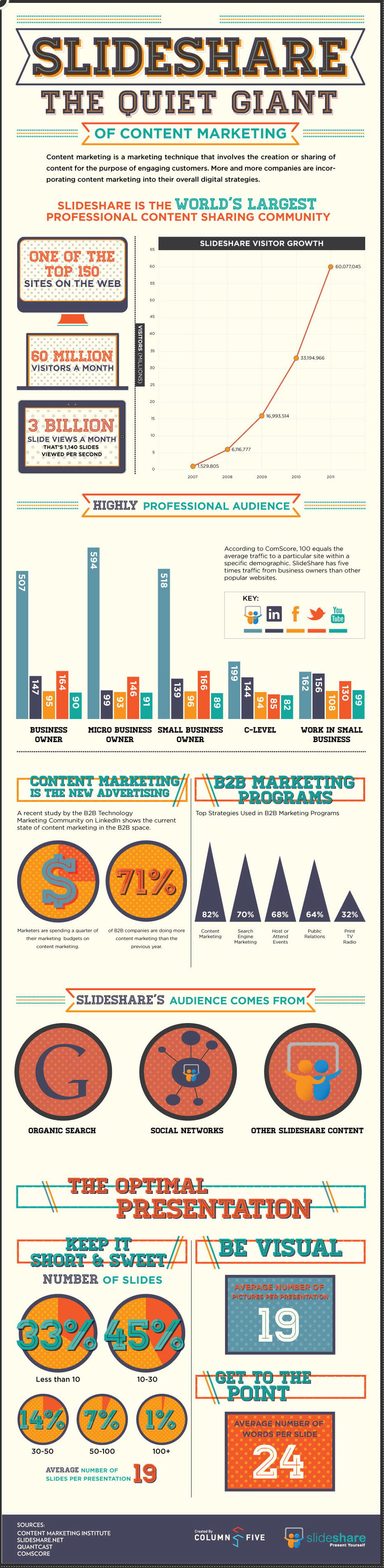 Sliideshare infographic the quiet giant of social media networks