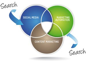 Top 10 Marketing Trends of 2012