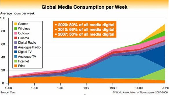Digital media by 2020 will be 80 percent of all media consumed