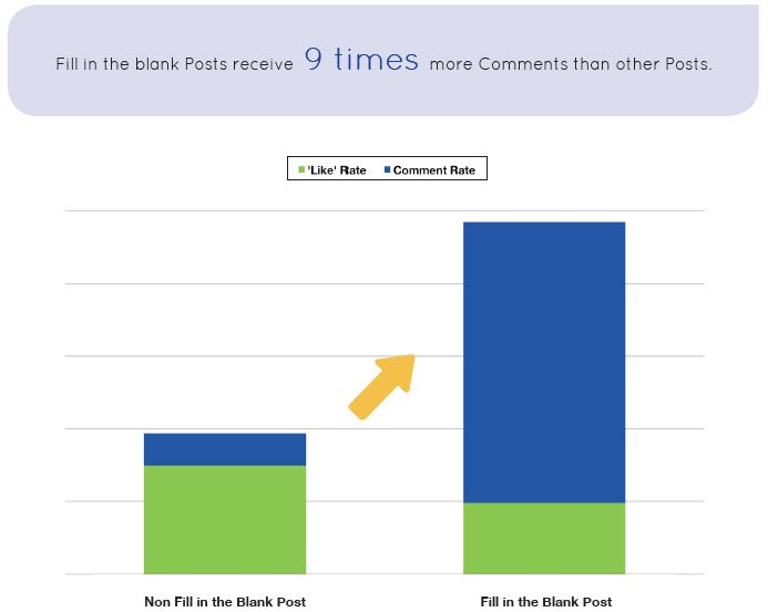 Fill in the blanks posts on Facebook receive 9 times more comments