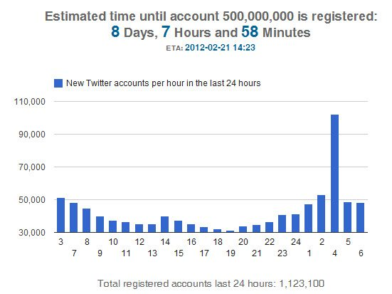 Twitter approaching 500 million users