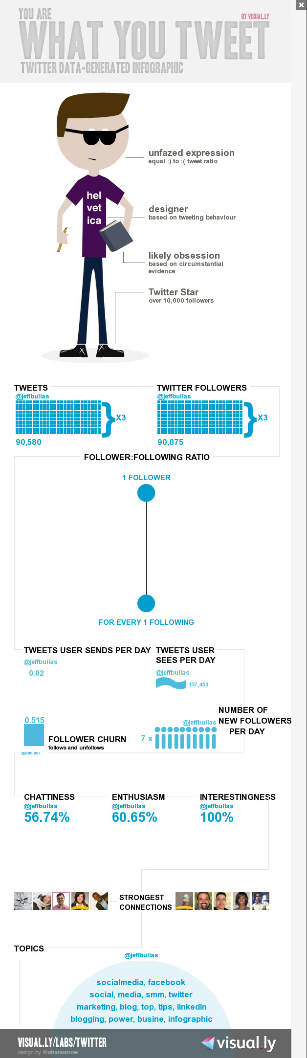 Jeffs Twitter Infographic