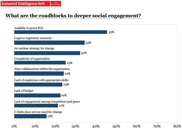 CEO and Social Media Engagement