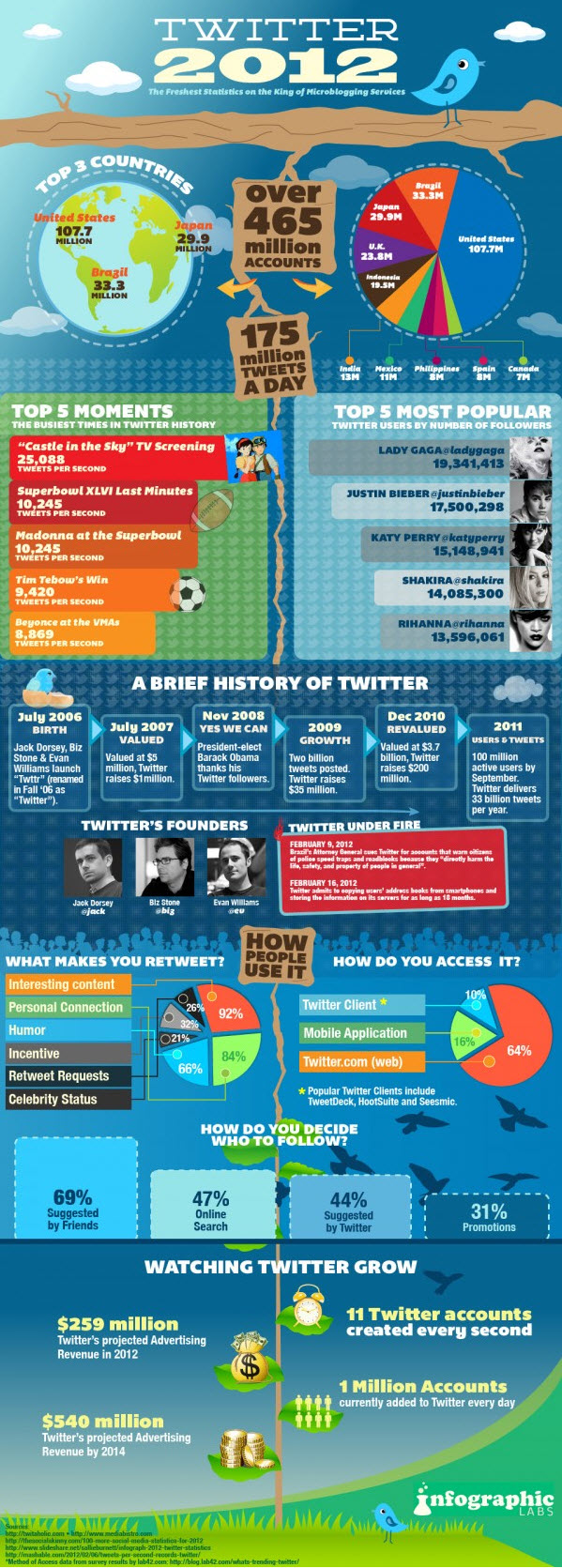 Twitter Facts Figures and Statistics 2012 Infographic