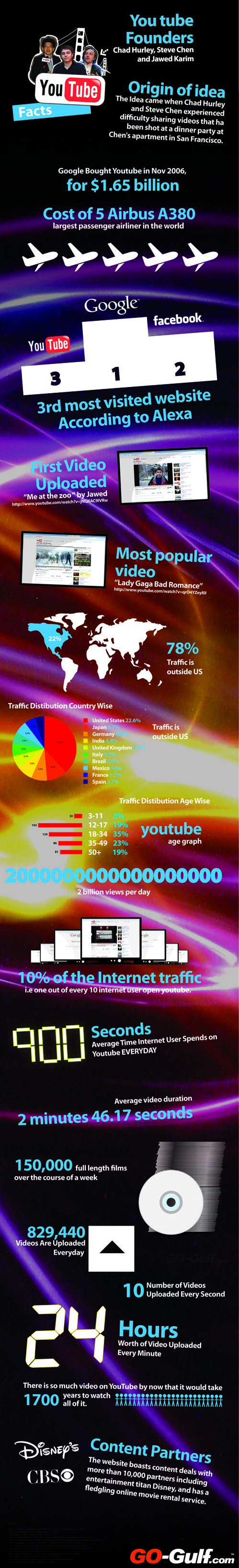 YouTube Facts Figures and statistics Infographic 2012