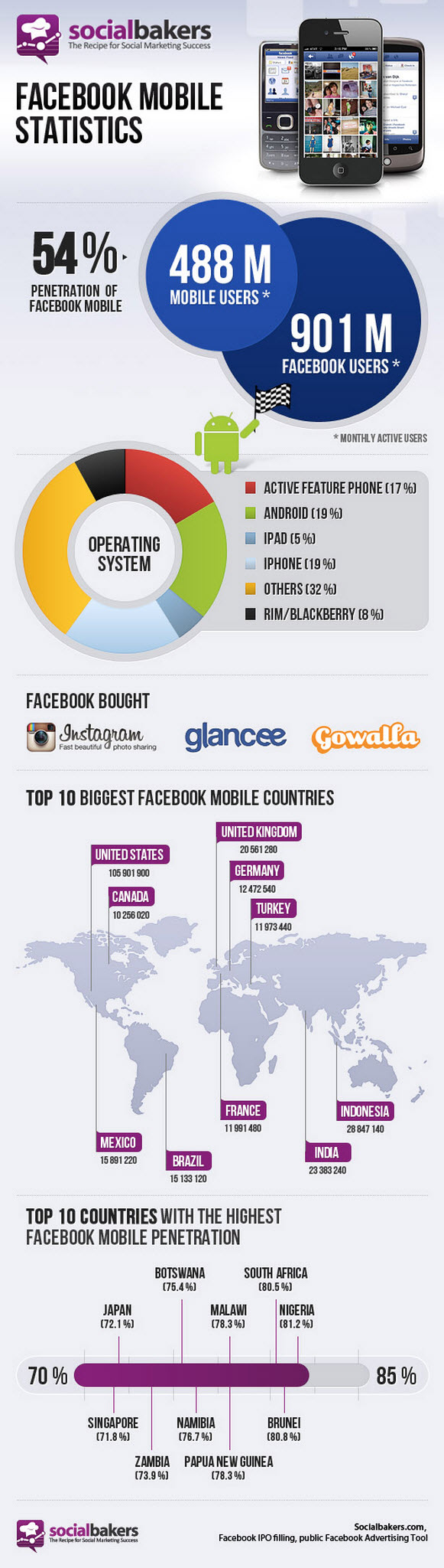 Facebook and Mobile Growth Infographic