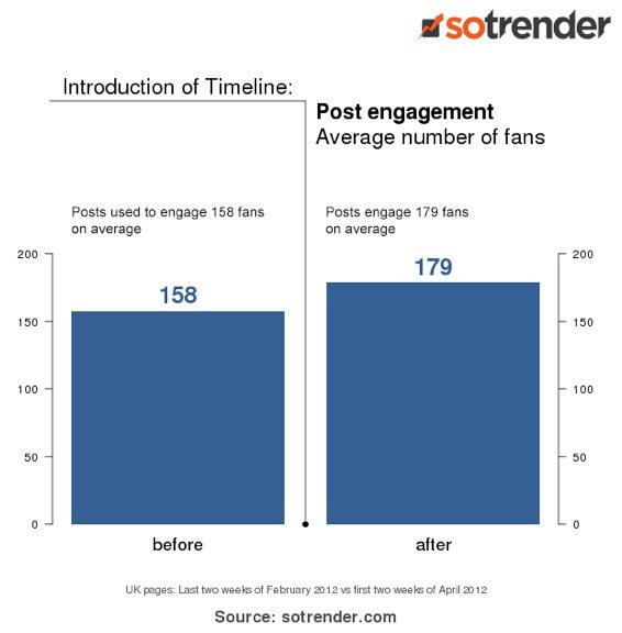 http://www.jeffbullas.com/wp-content/uploads/2012/05/Facebook-timeline-increases-engagement.jpg