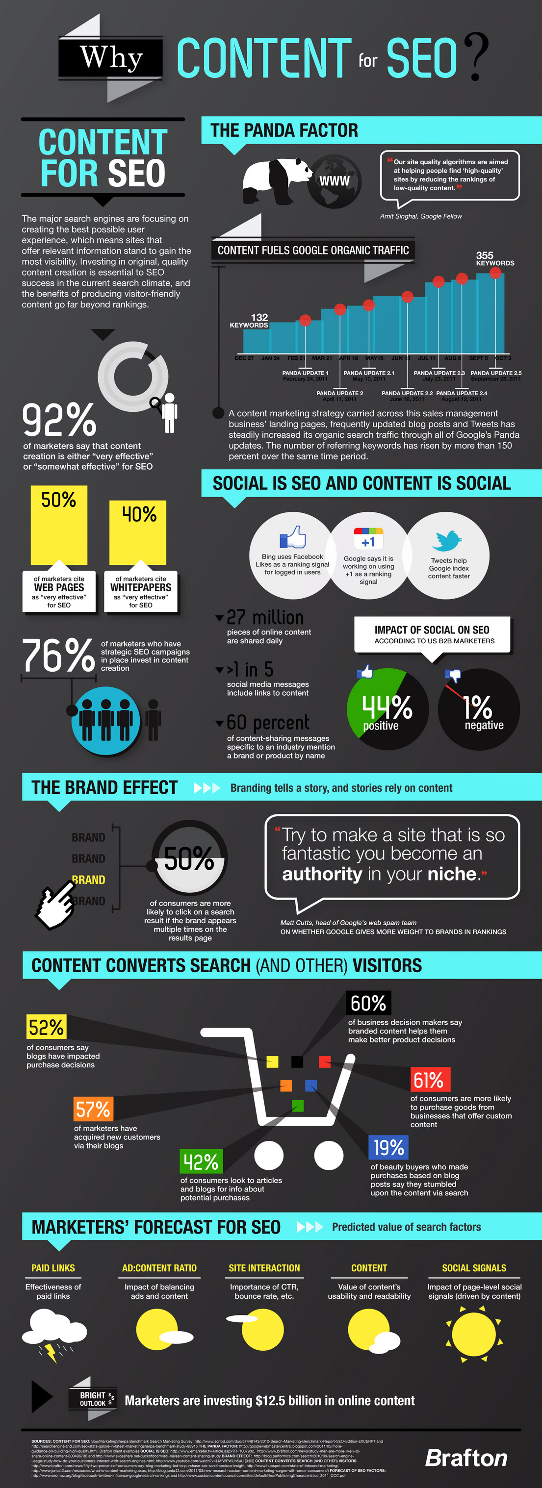 5 Cool Content Marketing Infographics You Shouldn't Miss
