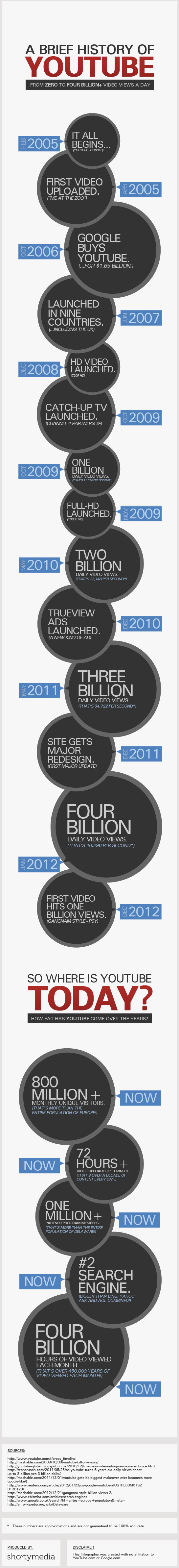 The Facts and Figures on YouTube in 2013 - Infographic | Jeffbullas's Blog