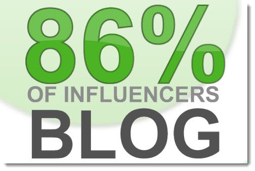If you want to be an influencer you need to blog