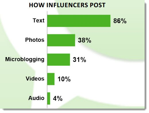 Text dominates influencers media choices