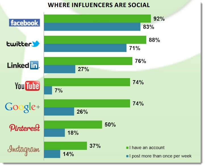 Where influencers get social