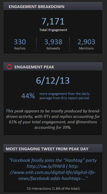 Twitter engagement breakdown